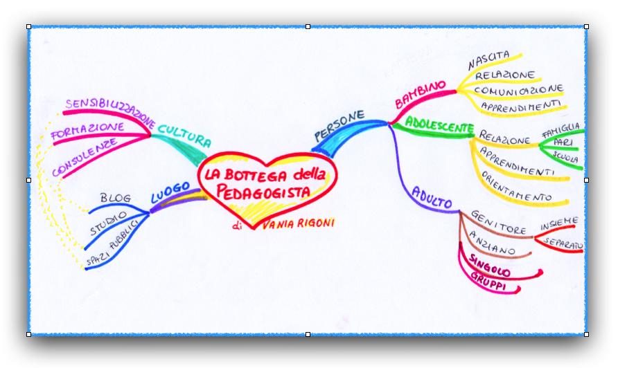 La buffa mappa della Bottega quando era solo un'idea